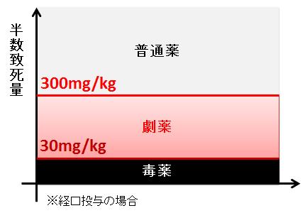 LD50による劇薬指定