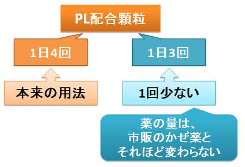 PL配合顆粒は1日4回か3回か
