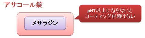 アサコール錠のpH依存性溶解コーティング