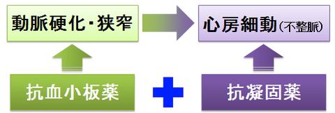 抗凝固薬と抗血小板薬の併用