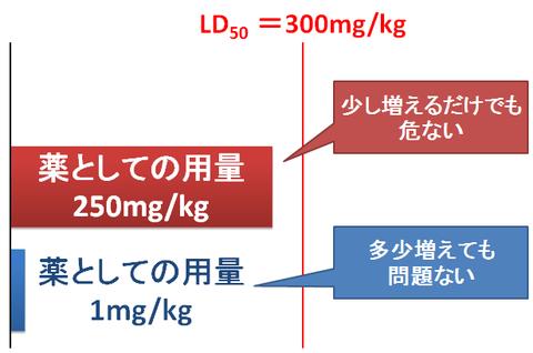 LD50と用量