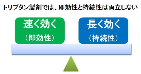 トリプタン製剤の即効性と持続性