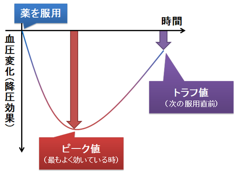 ピーク値とトラフ値