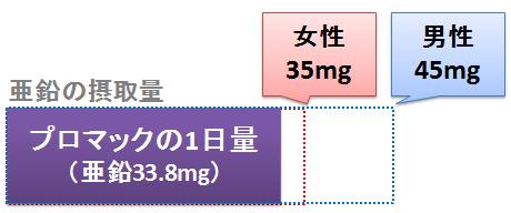 プロマックの亜鉛含有量と基準量
