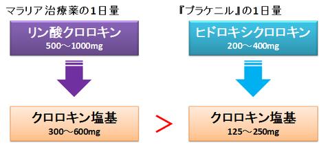 プラケニルのクロロキン塩基換算量