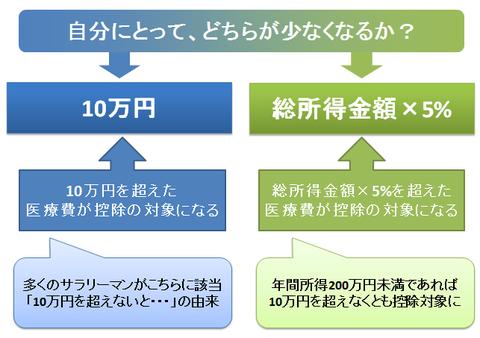 医療費控除は10万円が基準か