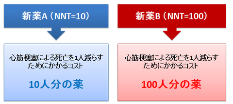 NNTの大小比較