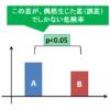 p<0.05とはいったい何のことか~薬のパンフレットやグラフでよく見かける有意差の表記
